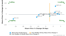 SpartanNash Co. breached its 50 day moving average in a Bearish Manner : SPTN-US : October 30, 2017