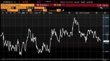 Sentiment nuovamente euforico sui mercati globali