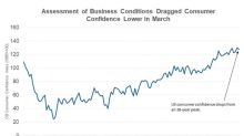 What Drove Consumer Confidence Lower in March?