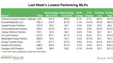 Lowest-Performing MLPs in the Week Ended July 13