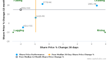 Fortune Real Estate Investment Trust breached its 50 day moving average in a Bearish Manner : F25U-SG : February 10, 2017