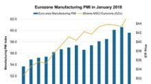 Eurozone Manufacturing PMI Weakened in January 2018