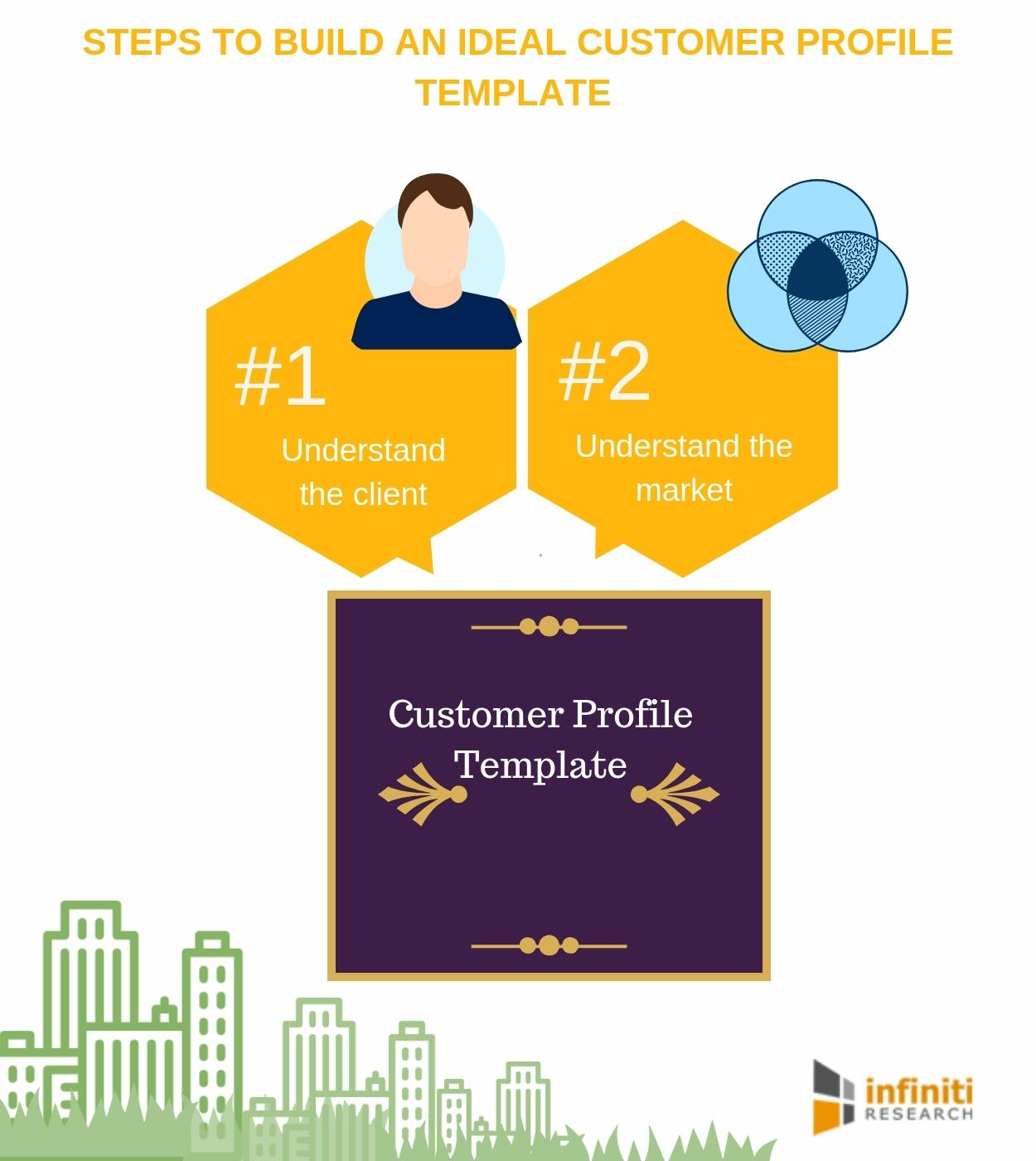 Infiniti research reveals the steps to build an ideal customer.