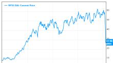Video: Top Guru Stocks Proving Resilience to Downturns