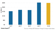 Phillips 66 Partners Expected to Have Strong 1Q18 Earnings Growth