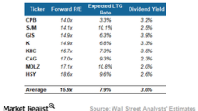 CPB, SJM, HSY, and More: Valuation Summary