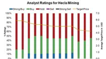 What Could Change Analysts' Minds about Hecla Mining