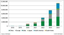 More Than 11.2 Million Vehicles Will Be Equipped with V2X Communications in 2024, IHS Markit Says