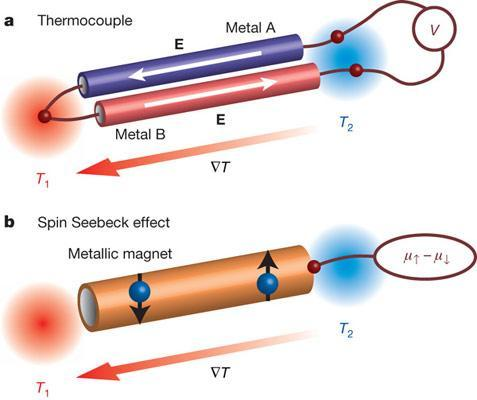 """Researchers say """"spin Seebeck effect"""" could lead to new batteries, storage"""