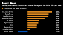Pound Path Grows Hazier as Political Tremors Add to Brexit Woes