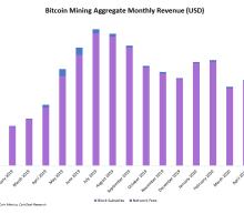 Bitcoin Miners Saw 23% Revenue Drop in June