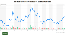 Insights into the Cash Flows and Valuations of Editas Medicine