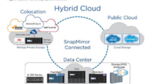 The Importance of NetApp's Data Fabric Solution