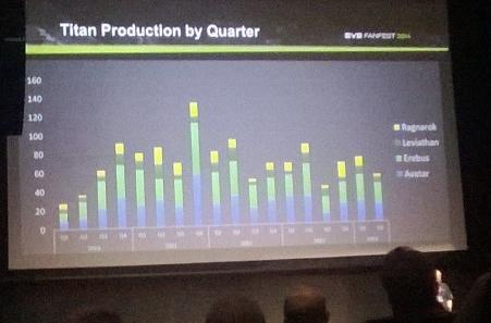 EVE Fanfest 2014: Economy talk highlights PLEX prices and reveals titan production statistics
