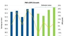 What Analysts Expect from Philip Morris's EPS in the Next Year