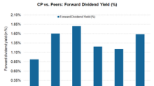 Canadian Pacific Railway's Dividend Yield, Buyback Programs