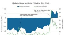 White House Drama and FOMC Could Push Volatility Higher This Week