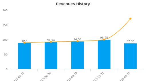 Natus Medical, Inc. :BABY-US: Earnings Analysis: Q1, 2016 By the Numbers : June 28, 2016