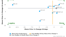 Gaming & Leisure Properties, Inc. breached its 50 day moving average in a Bearish Manner : GLPI-US : August 11, 2017