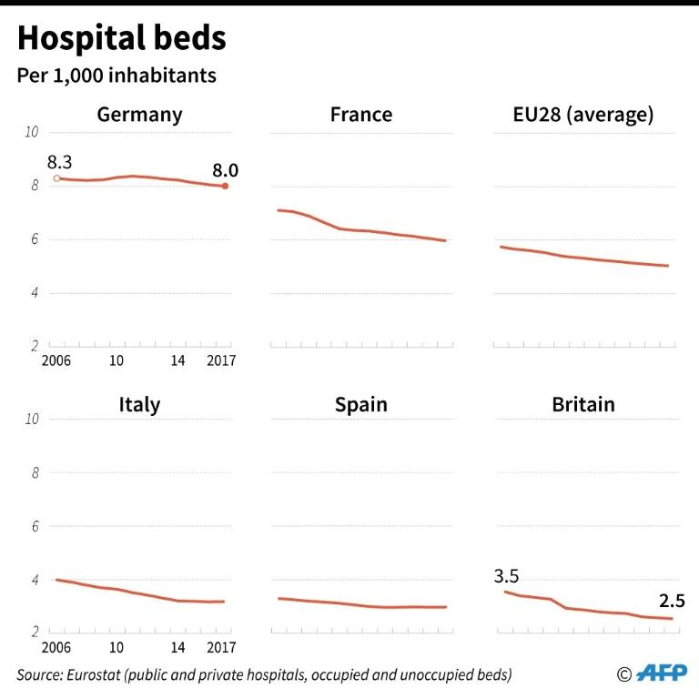 Number of hospital beds per 1,000 in the EU Britain France Germany Italy and Spain
