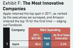 """Apple named """"most innovative"""" company three years running"""