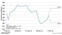 Cheniere Energy's Price Forecast amid Market Uncertainty