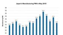 Why Japan's Manufacturing PMI Improved in May