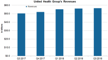 United Health Group Stock Has Risen 28% in 2018