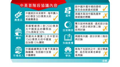 中美首階段協議 料習特11月簽署 華購3900億農產品 美暫緩上調關稅率