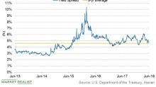 AMZ and the Treasury Yield Spread Narrowed