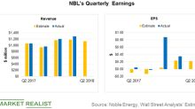 How Will Noble Energy Fare in Q2 2018?