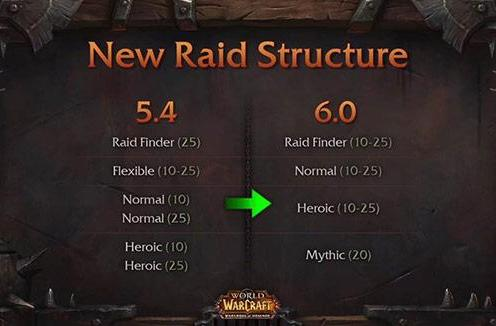 Major raid changes coming in Warlords of Draenor