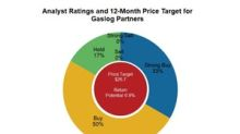 GasLog Partners: Barclays Revised the Target Price