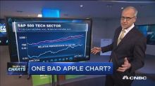 Apple shares hit Thursday on iPhone 8 worries, but techni...