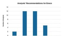 Analysts Love Ensco: A Closer Look