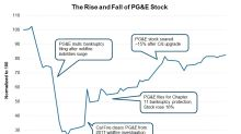PG&E Stock: What to Expect