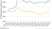 Why Did Ashland Gain 11% in November?