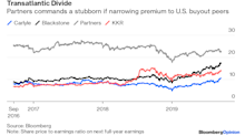 Swedish Buyout Giant EQT Wants a Blackstone Valuation