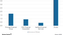 Analyzing Chubb's Total Revenues in 9M17