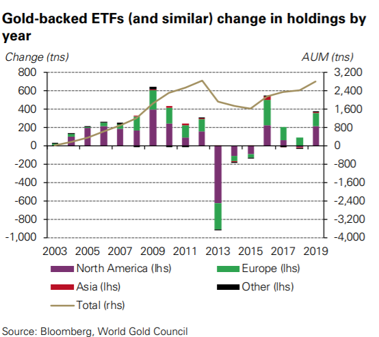 ETF Gold Holdings At Record Highs