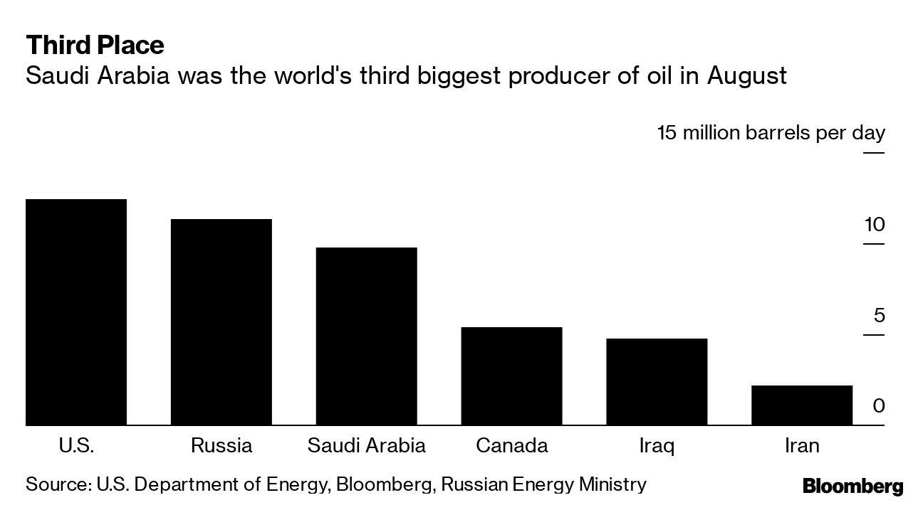 Oil Jumps the Most Ever After Attack Cuts Saudi Supplies