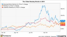 The 3 Best Stocks in the Nasdaq 100 in 2018