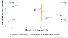 Carolina Financial Corp. breached its 50 day moving average in a Bearish Manner : CARO-US : December 12, 2017