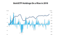 Anxious Investors Pile into Gold ETFs