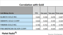 A Correlation Analysis of Precious Metal Miners