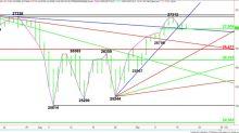 E-mini Dow Jones Industrial Average (YM) Futures Technical Analysis – Strengthens Over 27015, Weakens Under 27009