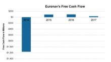 Which Crude Tanker Companies Had Negative Free Cash Flow in 2017?