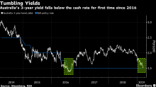 Aussie Three-Year Yield Falls Below RBA Rate as Easing Bets Grow