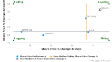 Sirius XM Holdings, Inc. breached its 50 day moving average in a Bearish Manner : SIRI-US : September 11, 2017