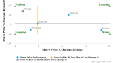 FirstService Corp. breached its 50 day moving average in a Bullish Manner : FSV-US : November 22, 2017